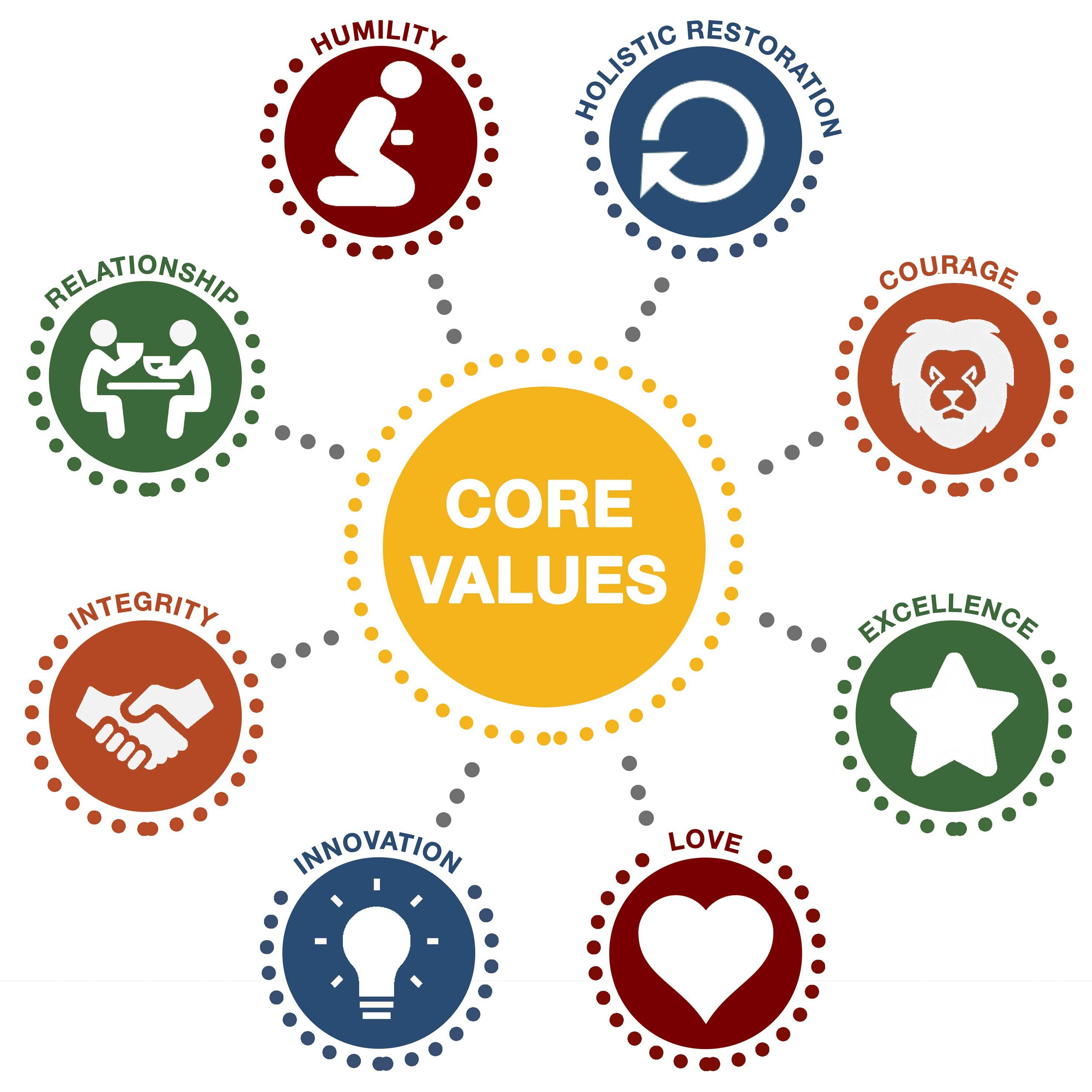 About_Core Values